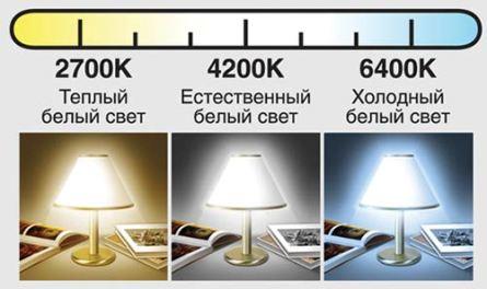 Подбор цветовой температуры лампочки